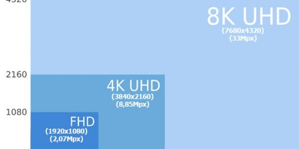 DisplayPort 1.4 / 8K video