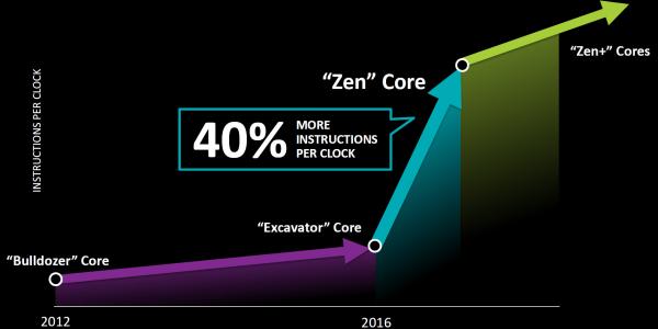 AMD ZEN – konkurence pro Intel