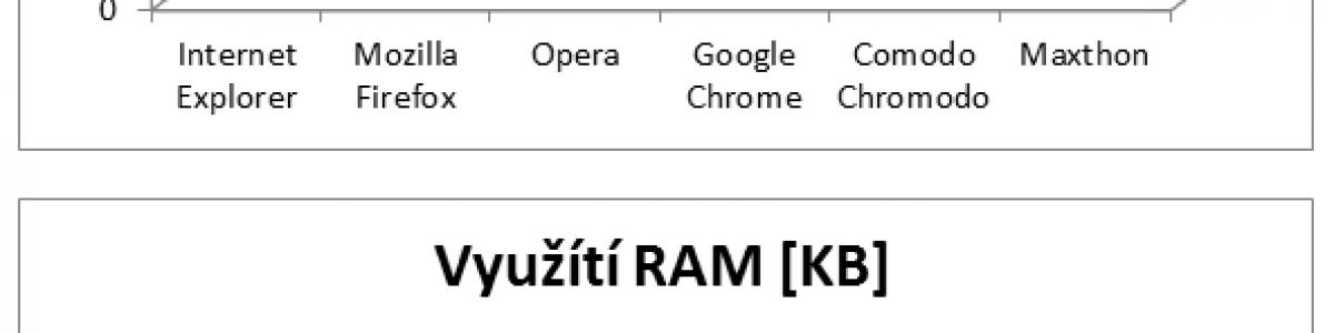Rychlý věcný test internetových prohlížečů